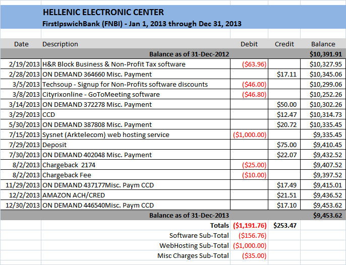 HELLENIC ELECTRONIC CENTER - FINANCES 2013