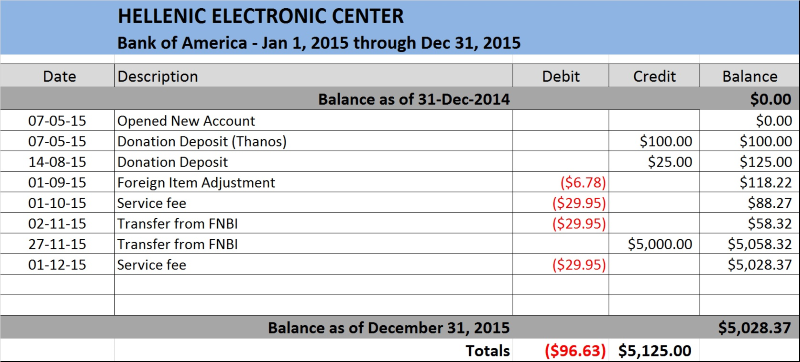 HELLENIC ELECTRONIC CENTER - FINANCES 2015