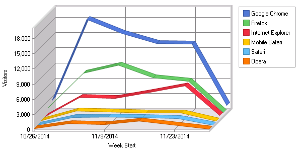 Report for 2014-11: Browsers