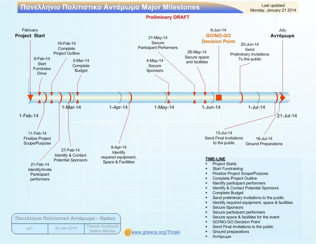 20140122_Antamwma-Major-Milestones