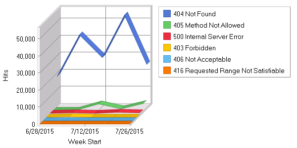 Report for 2015-07: Errors